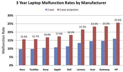 Malfunction Rate
